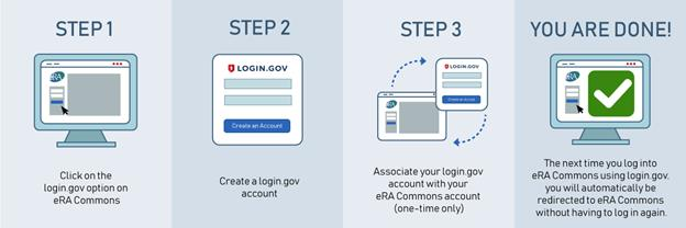 The three steps involved to access eRA Commons via login.gov